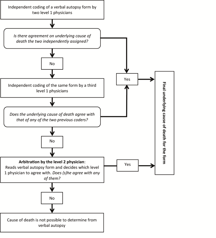 Burden, Timing And Causes Of Maternal And Neonatal Deaths