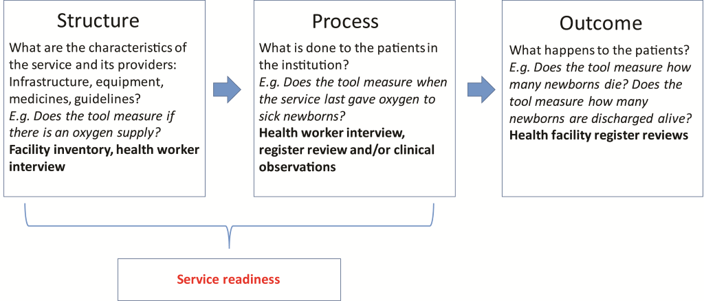 Service readiness for inpatient care of small and sick