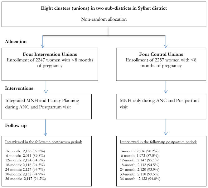 Impact of integrating a postpartum family planning program into a
