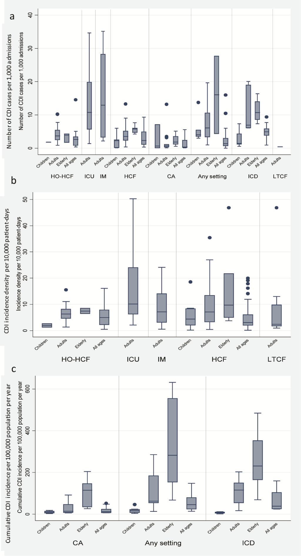 Global burden of Clostridium difficile infections: a